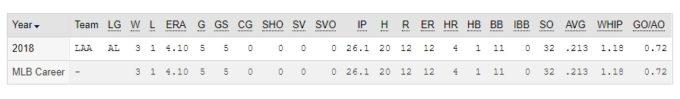 メジャーリーグ投手成績のステータス表記の意味